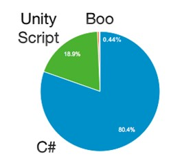 How Unity Utilizes C# In a Powerful Way