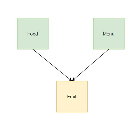 Python Classes Inheritance