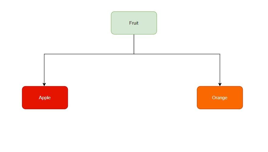 Python Hierarchical Inheritance