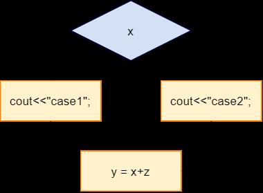 Source Code Based Model