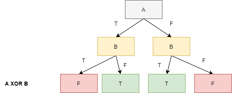 The Expressiveness of the Decision Trees