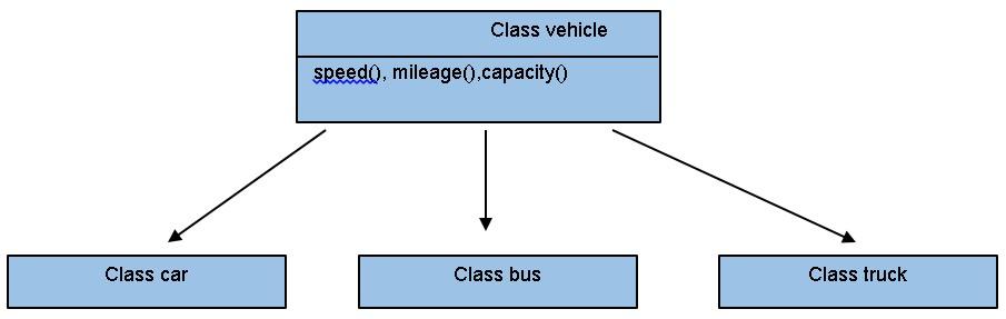 Inheritance Programming