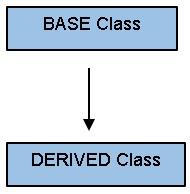 Inheritance C++ Classes