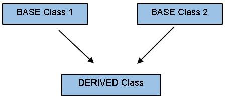 Inheritance Classes