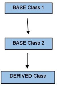 Inheritance for Programmers