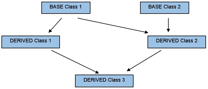 Inheritance Coding