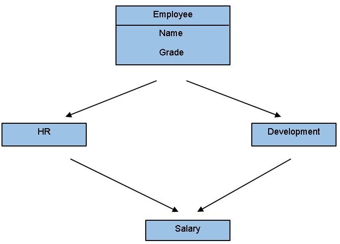 How to Program in C++