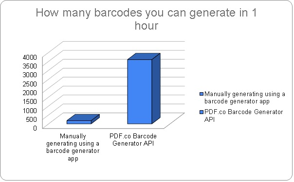 Generate Barcodes with PDF.co