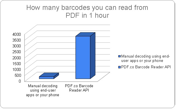 Read Barcodes with PDF.co