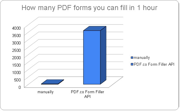 Fill Forms with PDF.co