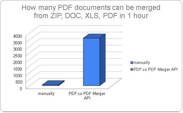 Merge PDF FIles with PDF.co