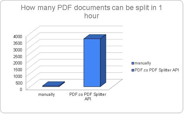 Split PDF Files with PDF.co