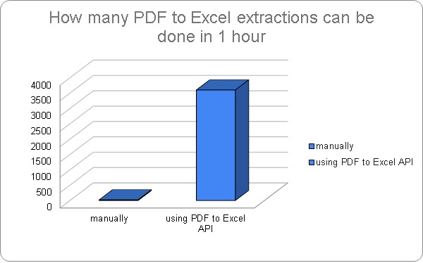 Extract PDF to Excel