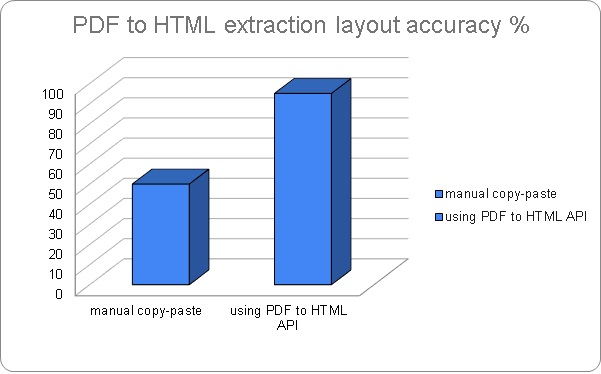 Extract PDF to HTML