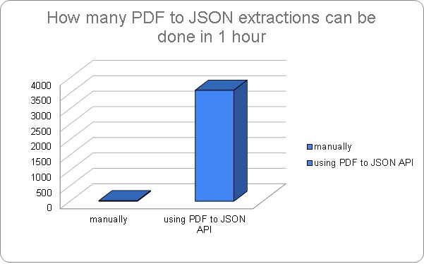 Extract PDF to JSON