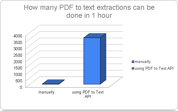 Extract PDF to Text