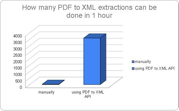 Extract PDF to XML